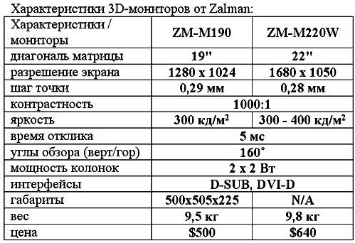 http://www.cwer.ru/files/u5/November07/zalman_3D_tabl.jpg